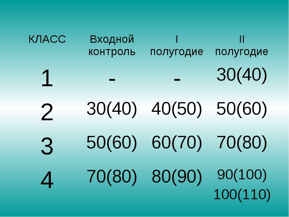 КЛАСС Входной контроль I полугодие II полугодие 1 - - 30(40) 2 30(40) 40(50) ...