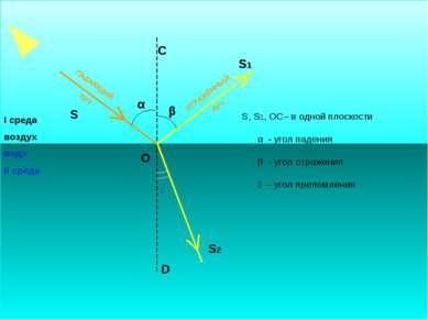 ПАДАЮЩИЙ ЛУЧ ОТРАЖЁННЫЙ ЛУЧ α ϒ S О С S1 D S2 I среда воздух вода II среда S,...