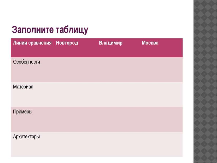 Заполните таблицу Линии сравнения Новгород Владимир Москва Особенности Матери...