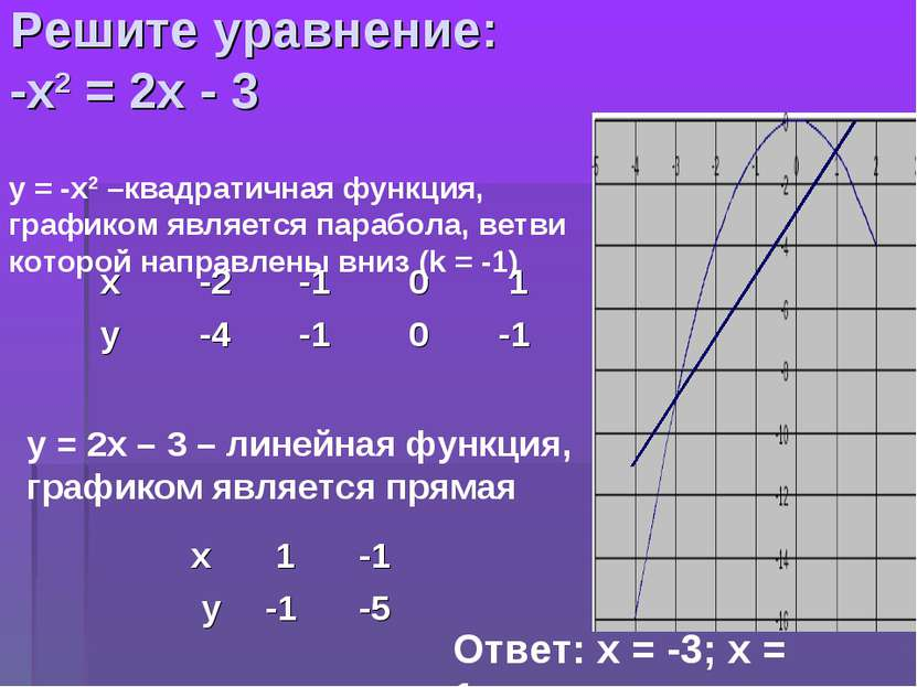 Решите уравнение: -х2 = 2х - 3 у = -х2 –квадратичная функция, графиком являет...