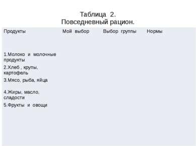 Таблица 2. Повседневный рацион. Продукты Мой выбор Выбор группы Нормы 1.Молок...