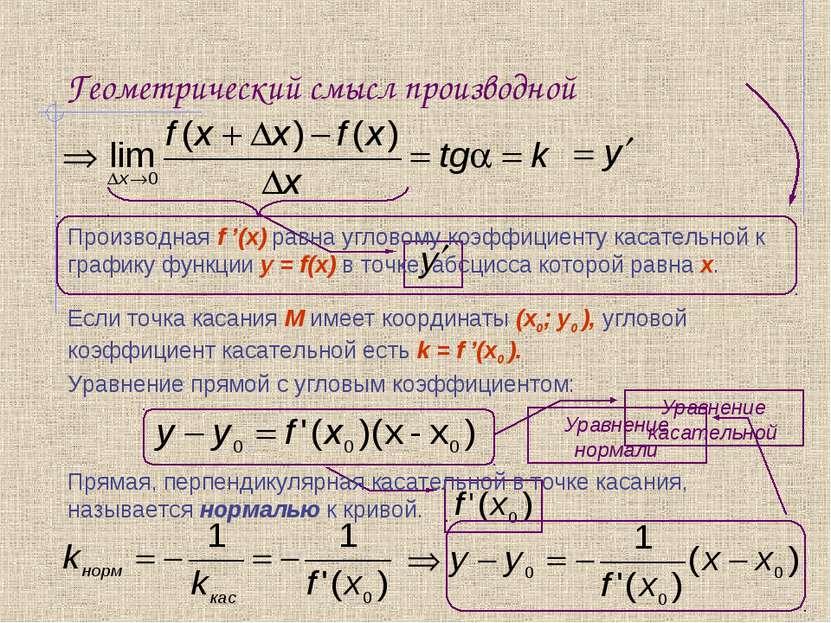 Геометрический смысл производной Производная f '(x) равна угловому коэффициен...