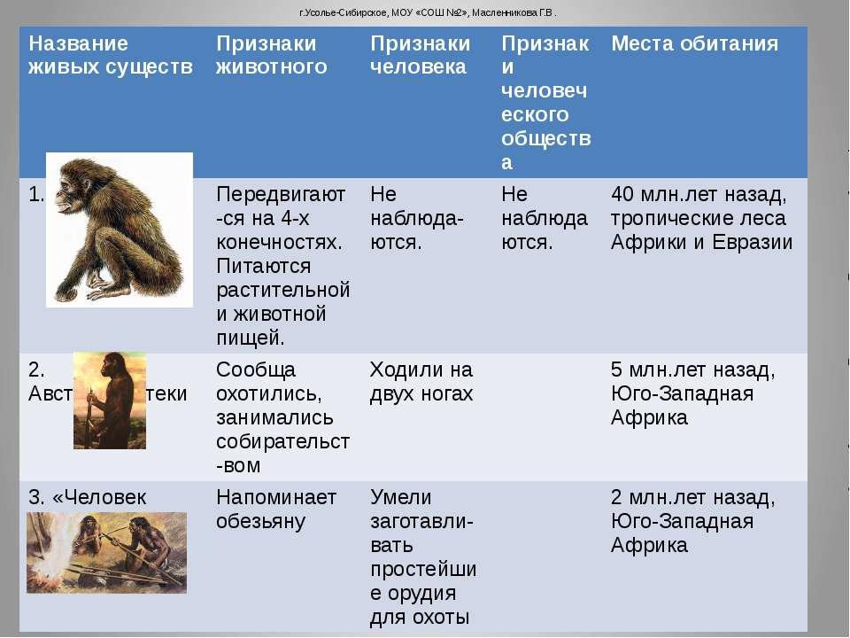 г.Усолье-Сибирское, МОУ «СОШ №2», Масленникова Г.В. Название живых существ Пр...