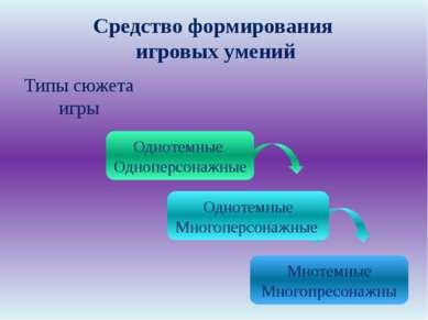 Средство формирования игровых умений Однотемные Одноперсонажные Однотемные Мн...