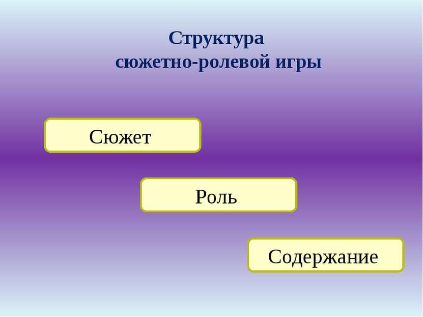 Структура сюжетно-ролевой игры Сюжет Содержание Роль