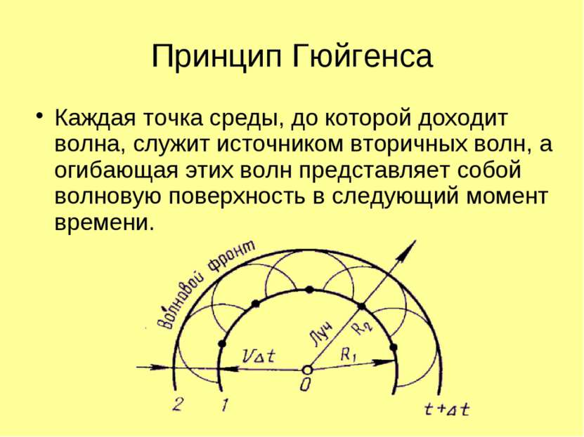 Принцип Гюйгенса Каждая точка среды, до которой доходит волна, служит источни...