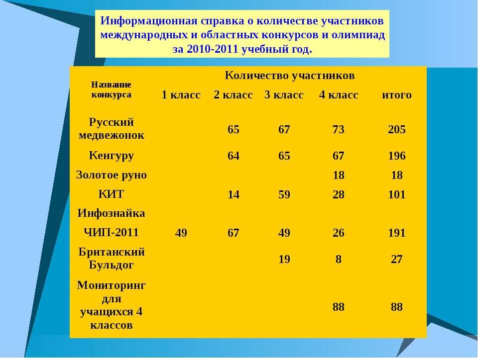 Информационная справка о количестве участников международных и областных конк...
