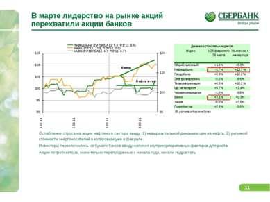 В марте лидерство на рынке акций перехватили акции банков Ослабление спроса н...