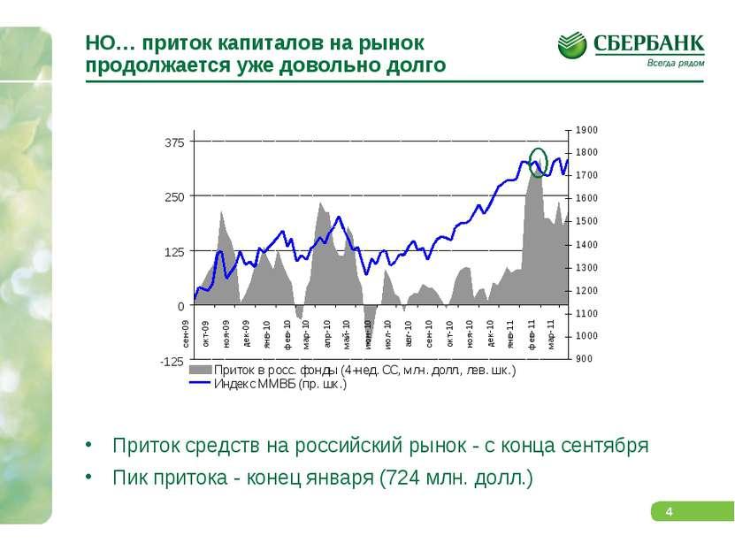 НО… приток капиталов на рынок продолжается уже довольно долго Приток средств ...