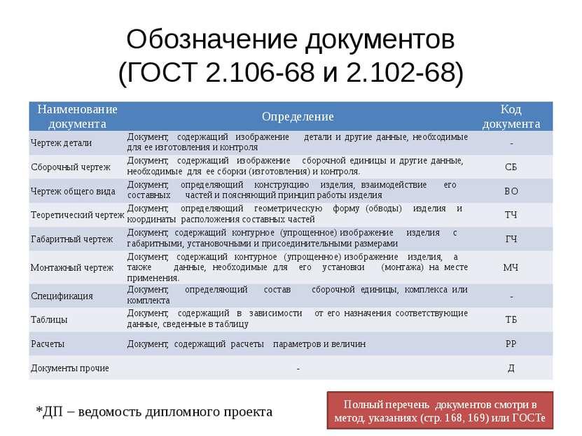 Обозначение документов (ГОСТ 2.106-68 и 2.102-68)
