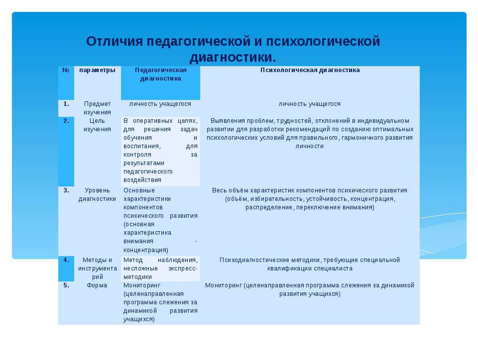 Отличия педагогической и психологической диагностики. № параметры Педагогичес...