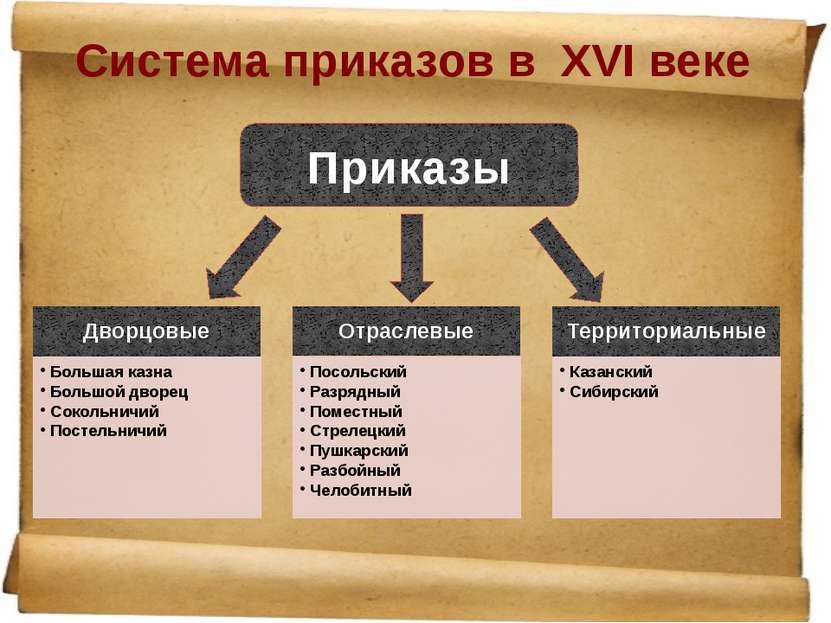 Система приказов в ΧVI веке Приказы