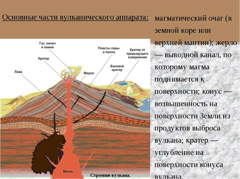 Строение вулкана. магматический очаг (в земной коре или верхней мантии); жерл...