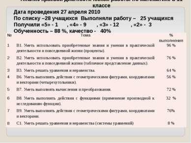 Анализ краевой диагностической работы по математике в 11 классе Дата проведен...