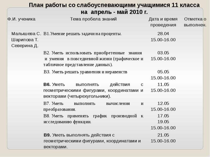 План работы со слабоуспевающими учащимися 11 класса на апрель - май 2010 г. Ф...