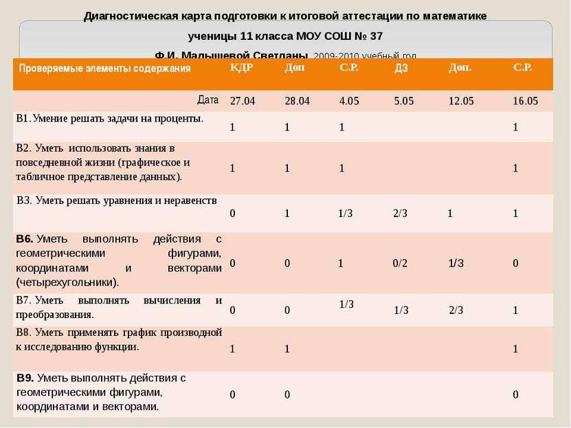 Диагностическая карта подготовки к итоговой аттестации по математике ученицы ...