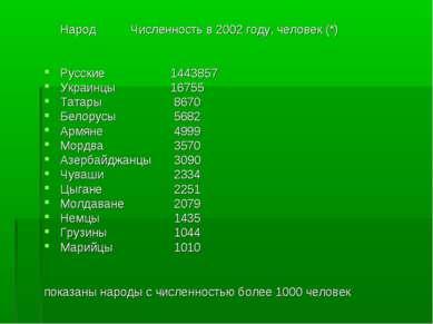 Народ Численность в 2002 году, человек (*) Русские 1443857 Украинцы 16755 Тат...