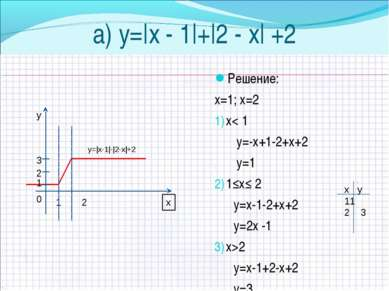 a) у=|х - 1|+|2 - х| +2 Решение: х=1; х=2 х< 1 у=-х+1-2+х+2 у=1 1≤х≤ 2 у=х-1-...