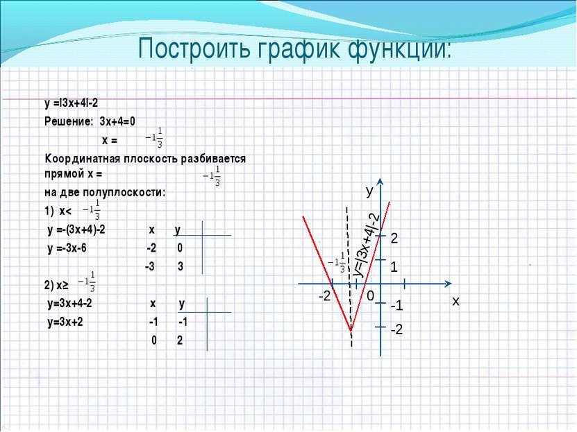 Построить график функции: у =|3х+4|-2 Решение: 3х+4=0 х = Координатная плоско...