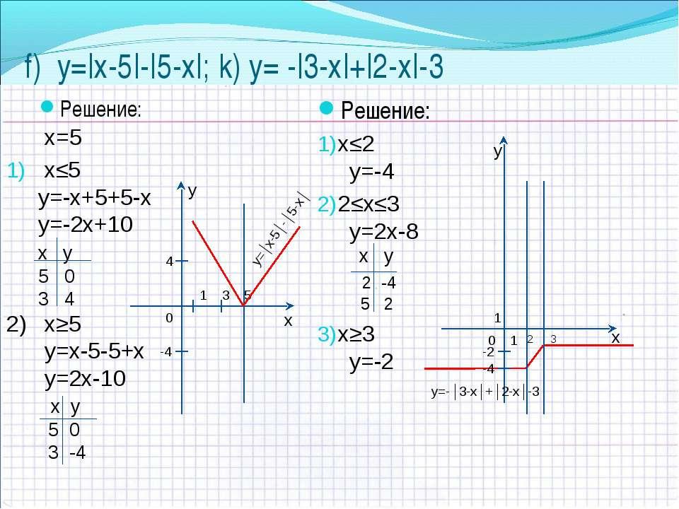 f) y=|х-5|-|5-х|; k) y= -|3-х|+|2-х|-3 Решение: х≤2 y=-4 2≤х≤3 y=2х-8 x y 2 -...