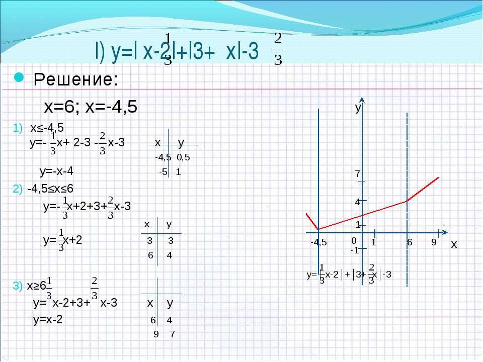 l) y=| х-2|+|3+ х|-3 Решение: x=6; х=-4,5 х≤-4,5 y=- х+ 2-3 - х-3 х у -4,5 0,...