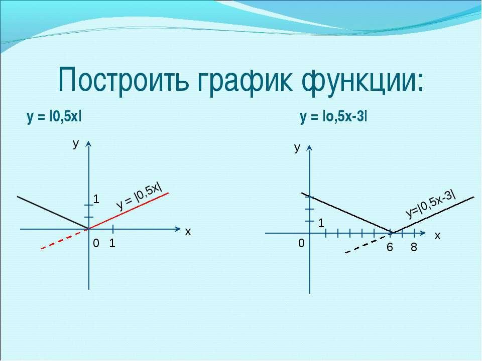 Построить график функции: у = |0,5х| у = |о,5х-3| у = |0,5х| у=|0,5х-3|