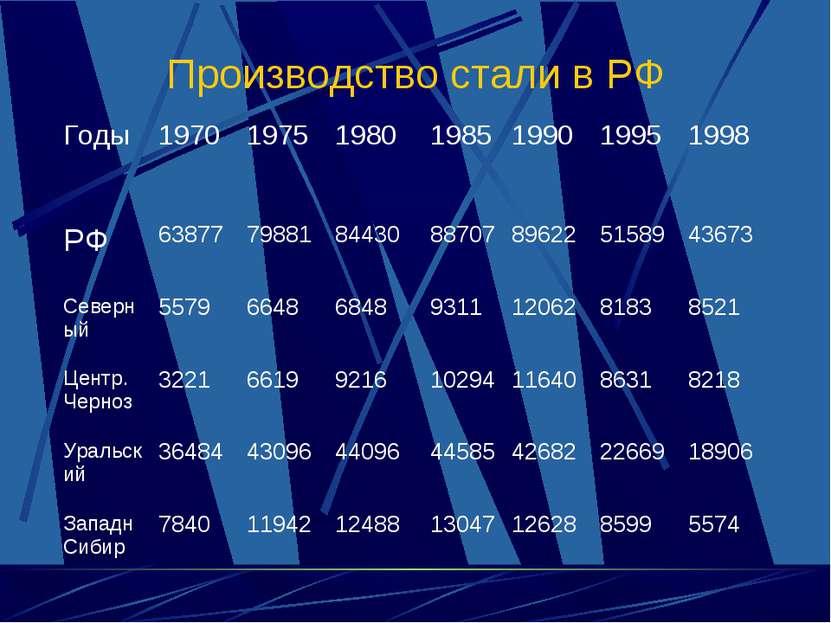 Производство стали в РФ Годы 1970 1975 1980 1985 1990 1995 1998 РФ 63877 7988...