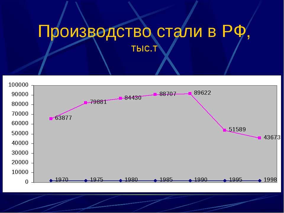 Производство стали в РФ, тыс.т