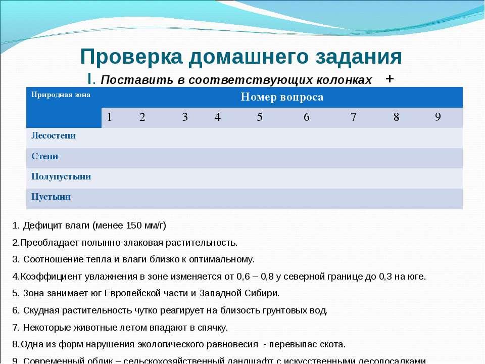 Проверка домашнего задания I. Поставить в соответствующих колонках + 1. Дефиц...