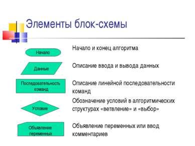 Элементы блок-схемы Начало Данные Последовательность команд Условие Объявлени...