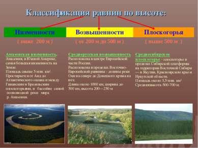 Классификация равнин по высоте: Низменности Возвышенности Плоскогорья ( ниже ...