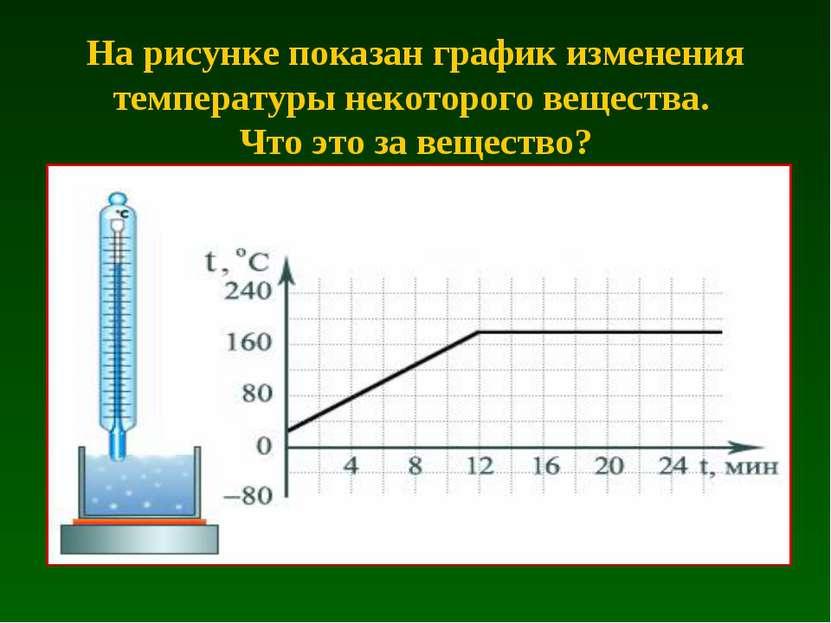 На рисунке показан график изменения температуры некоторого вещества. Что это ...