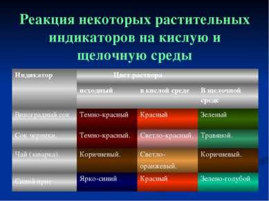 Реакция некоторых растительных индикаторов на кислую и щелочную среды Индикат...