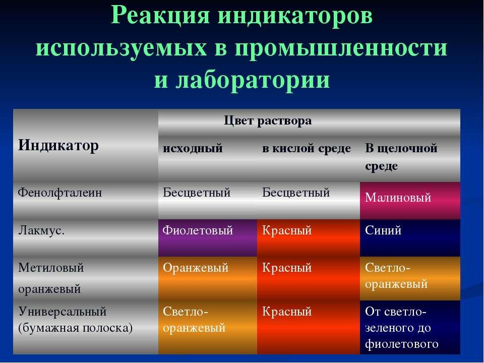 Реакция индикаторов используемых в промышленности и лаборатории Индикатор Цве...