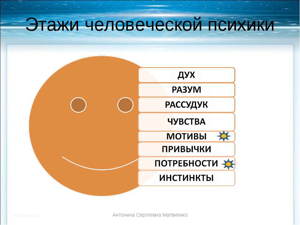 Этажи человеческой психики Антонина Сергеевна Матвиенко Антонина Сергеевна Ма...