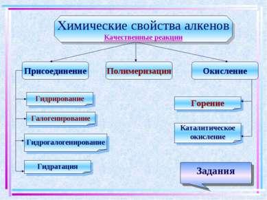 Химические свойства алкенов Качественные реакции Присоединение Окисление Поли...