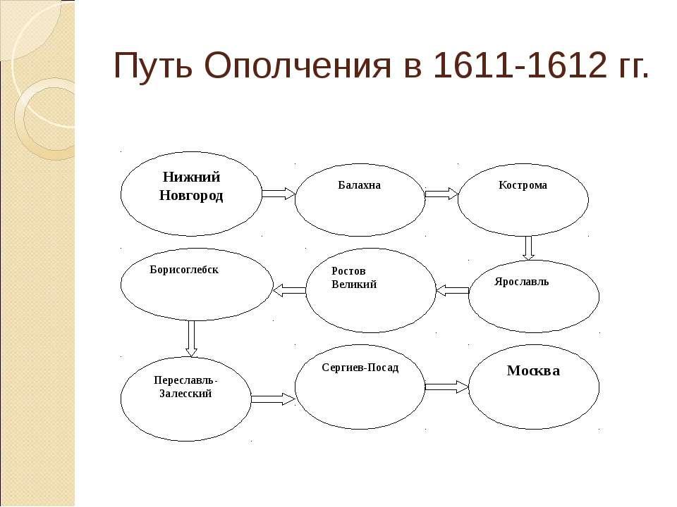 Путь Ополчения в 1611-1612 гг. Нижний Новгород Балахна Кострома Ярославль Рос...