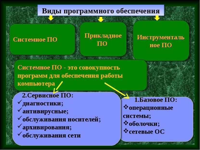 Виды программного обеспечения Системное ПО Инструментальное ПО 1.Базовое ПО: ...