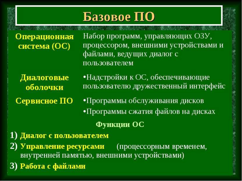 Базовое ПО Операционная система (ОС) Набор программ, управляющих ОЗУ, процесс...