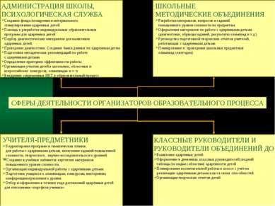 СФЕРЫ ДЕЯТЕЛЬНОСТИ ОРГАНИЗАТОРОВ ОБРАЗОВАТЕЛЬНОГО ПРОЦЕССА КЛАССНЫЕ РУКОВОДИТ...