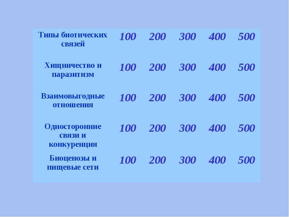 Типы биотических связей 100 200 300 400 500 Хищничество и паразитизм 100 200 ...