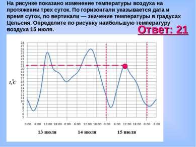 На рисунке показано изменение температуры воздуха на протяжении трех суток. П...