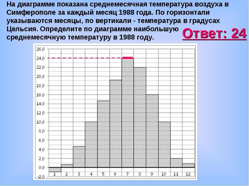 На диаграмме показана среднемесячная температура воздуха в Симферополе за каж...