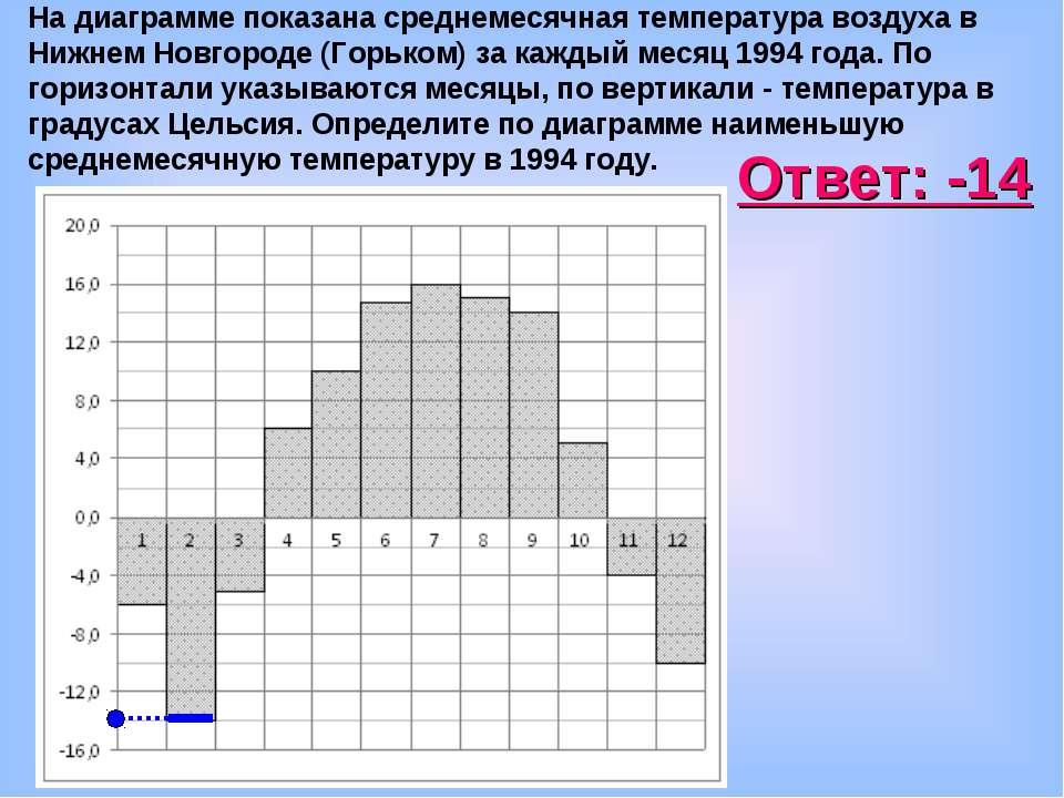 На диаграмме показана среднемесячная температура воздуха в Нижнем Новгороде (...