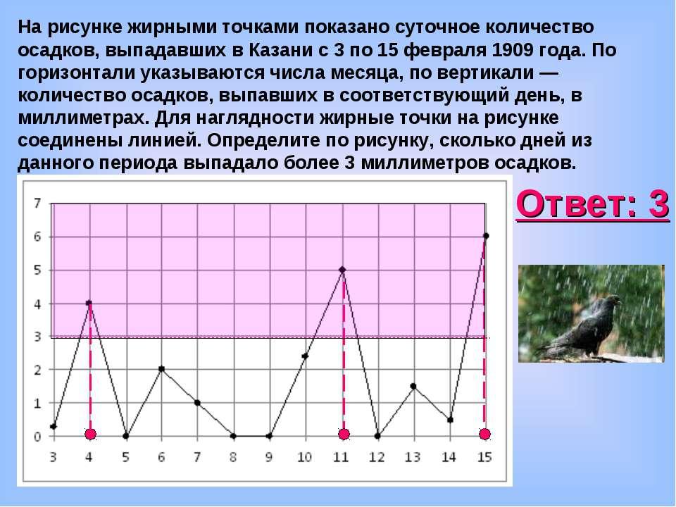 На рисунке жирными точками показано суточное количество осадков, выпадавших в...