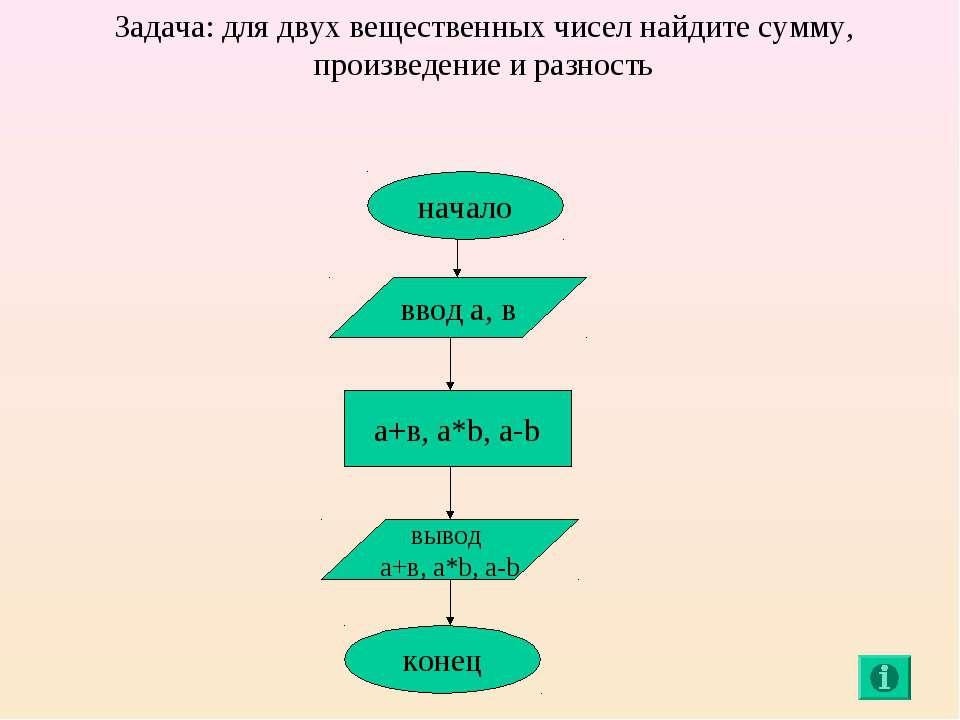 начало ввод а, в а+в, a*b, a-b вывод а+в, a*b, a-b конец Задача: для двух вещ...