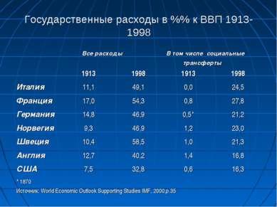 Государственные расходы в %% к ВВП 1913-1998 Все расходы В том числе социальн...