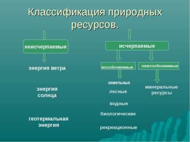Классификация природных ресурсов. минеральные ресурсы лесные водные биологиче...