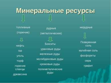 Минеральные ресурсы топливные (горючие) рудные (металлические) нерудные нефть...