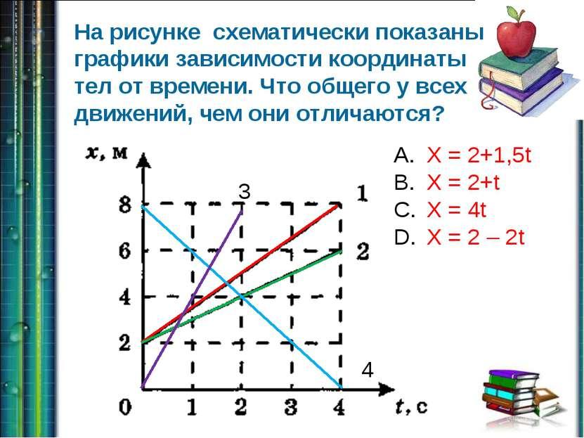 На рисунке схематически показаны графики зависимости координаты тел от времен...